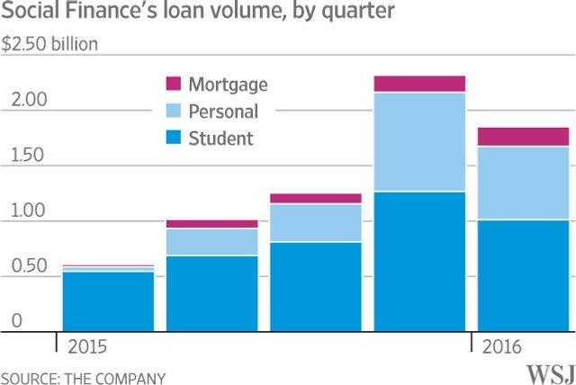 Slump Might Turn Anti-Bank SoFi Into a Bank featured image