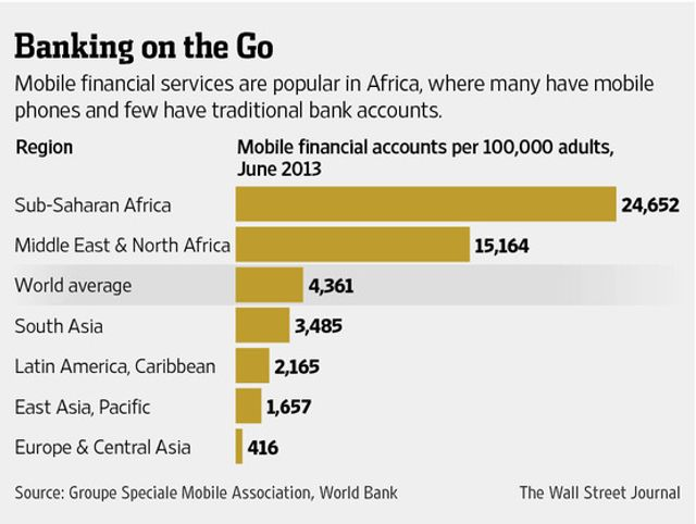 Banks Vie for a Piece of Africa's Mobile Banking Market featured image