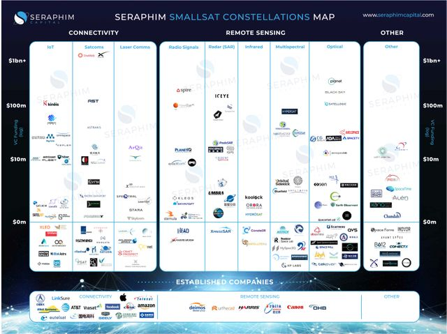 Announcing Seraphim's Smallsat Constellation Market Map featured image