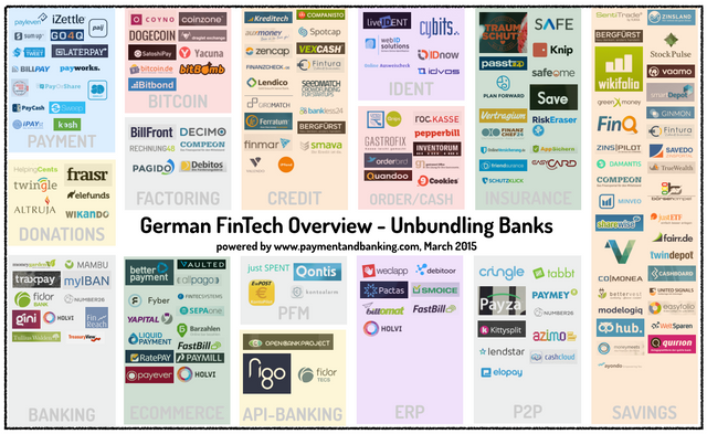 German FinTech Overview – Unbundling Banks featured image