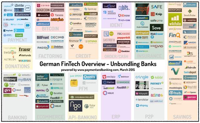 German FinTech Overview – Unbundling Banks featured image