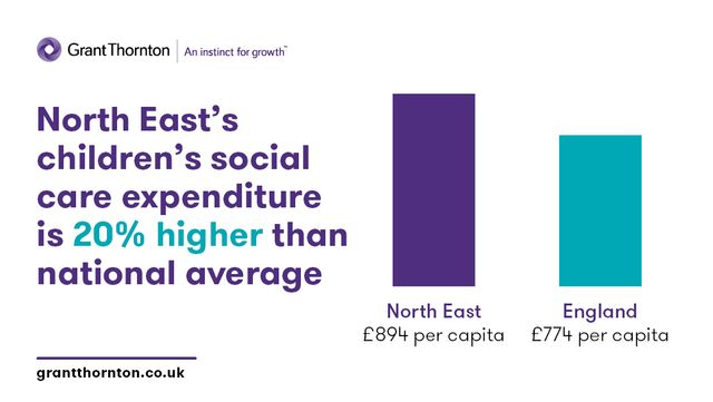 North East's children's social care expenditure is 20% higher than England's national average featured image