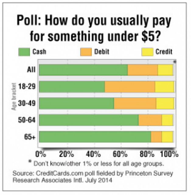 Young Americans hate cash featured image
