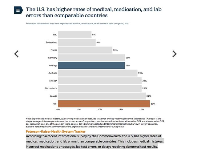 A Plane Crash Every Day:  US Has Higher Rate of Medication, Medical, & Lab Errors featured image
