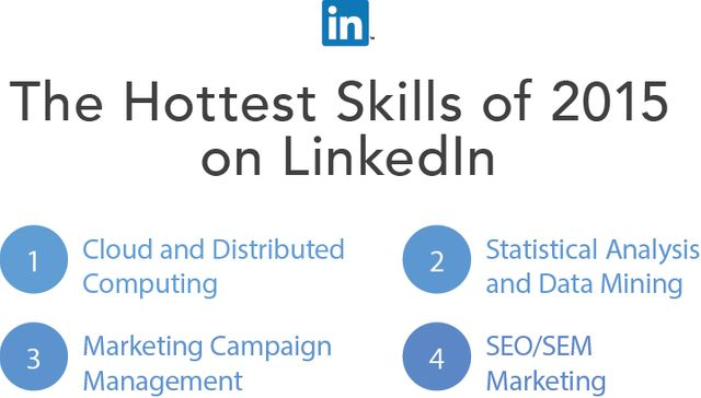 Attract clients by adding your skills to your LinkedIn profile featured image