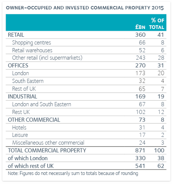 UK's commercial property stock reached £871 billion in 2015 featured image