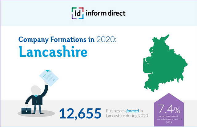 Record High Company Formations in Lancashire featured image