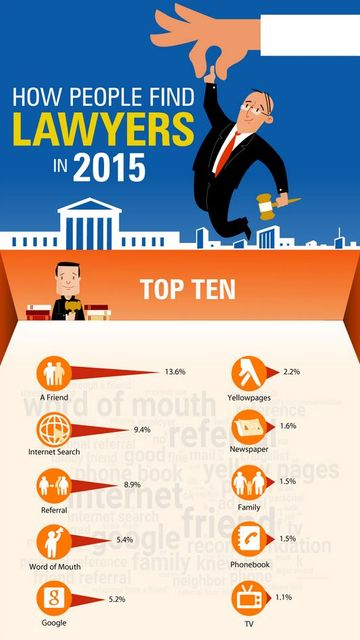 How do people find lawyers in 2015? featured image