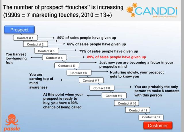 How many times should you touch your prospects? featured image