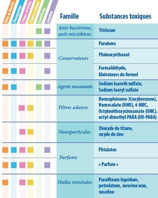 COSMÉTIQUES pour BÉBÉS: Savoir éviter les substances toxiques featured image