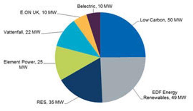 UK: Energiespeicher zur Stabilisierung des Stromnetzes featured image