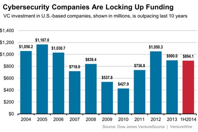 Venture funding soars for cybersecurity startups featured image