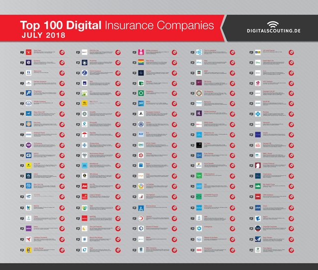 Top Global 100 Digital Insurance Companies featured image