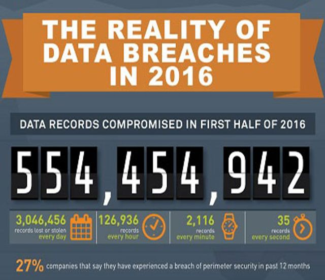 Half a billion data records lost in 2016 so far! featured image