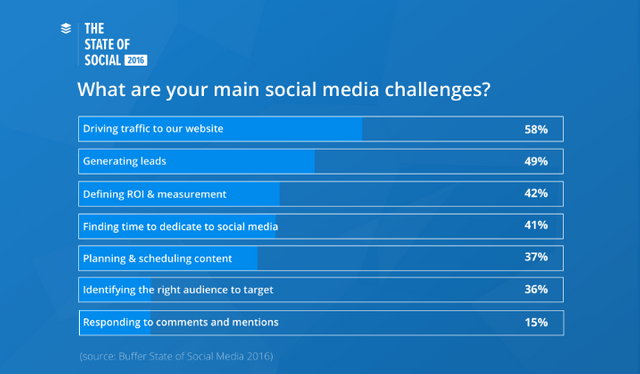 The Two Biggest Challenges for Marketers - Buffer State of Social Media Report featured image