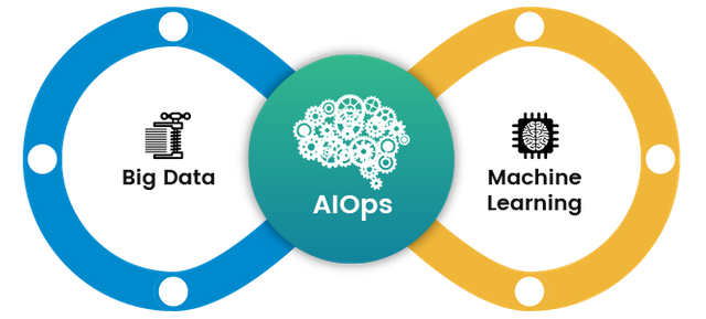 Bringing Big Data and Machine Learning into IT Ops. featured image