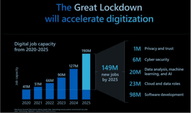 The Great Lockdown Will Accelerate Digitization featured image