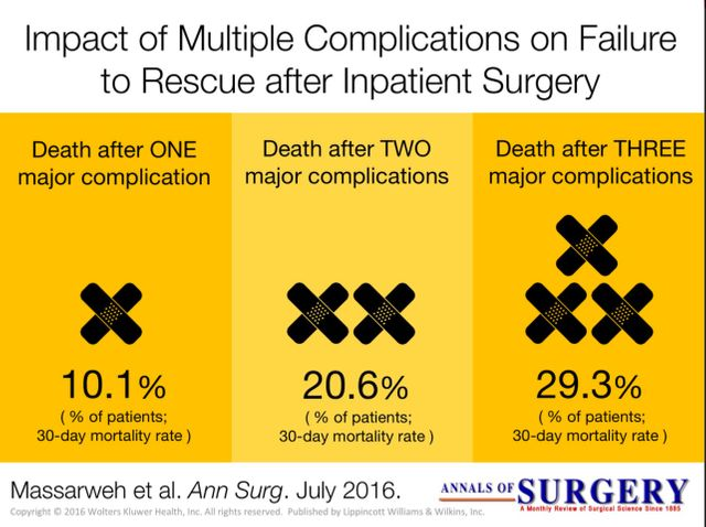 Have You Seen These Data On Failure To Rescue? featured image