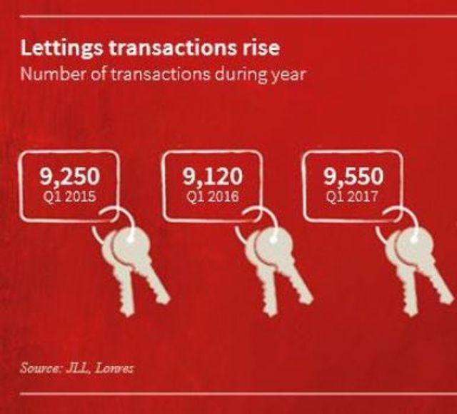 Letting activity at 2-year high in Prime Central London: JLL featured image