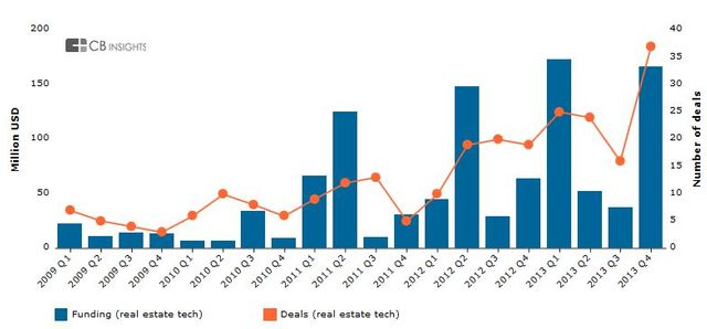 Real Estate Tech Funding Tops $429M Across 102 Deals in 2013 featured image