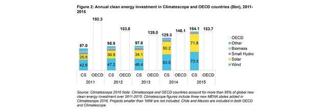 Erneuerbare Energien: stärkerer  Wachstum in Entwicklungsländern featured image