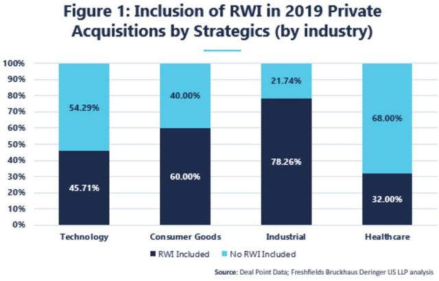 Adding R&W insurance to the toolkit for tech sector M&A featured image