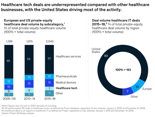 Time to invest in healthcare tech? featured image