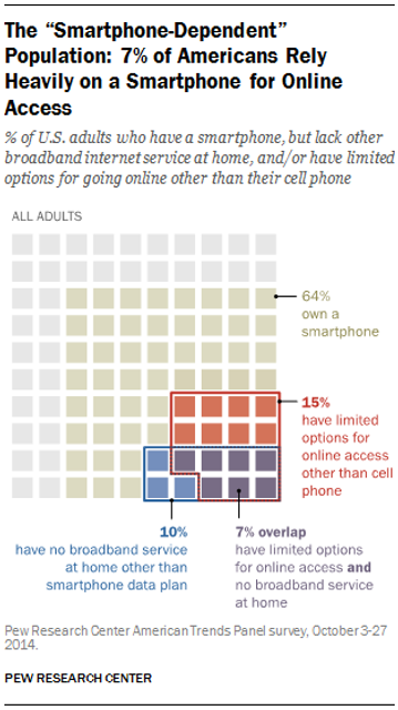 PEW Report on U.S. Smartphone Use in 2015 featured image