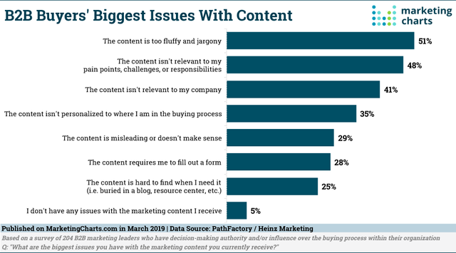 B2B Leaders Say Content Spurs Buying Processes. But What Content Turns Them Off? featured image