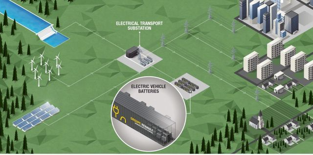 Renault  to build a 60 MWh energy storage system with used electric car battery packs featured image