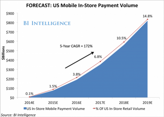 Mobile Payments Are Poised To Explode This Year Thanks To Mainstream Adoption Of Apple Pay And Simil featured image