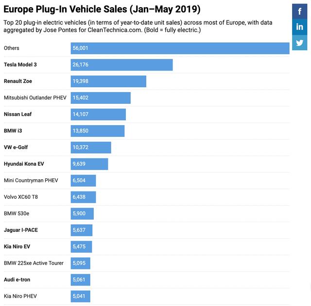 Tesla mit Auslieferungsrekord - das Momentum bei der Elektrifizierung des Verkehrs geht weiter featured image