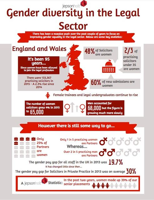 So how close are we to Gender Equality in the legal sector featured image