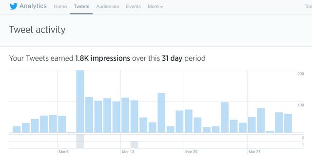 Twitter Analytics - fun and free featured image