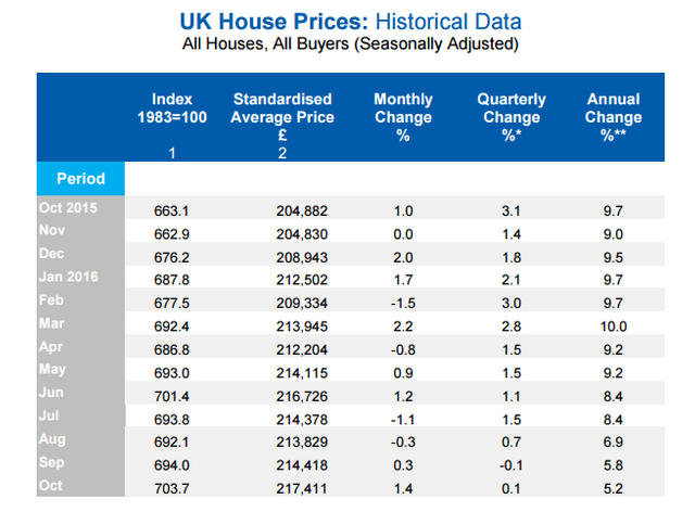 House prices grow by 5.2% annually in the UK featured image