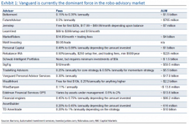 Vanguard Robo-Advisors Handle 12x As Much As Schwab's featured image