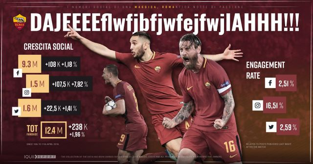 Roma's giant killing causes social media charge! featured image