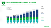 Report Signals Growth for Games Industry