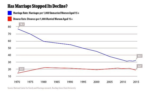 Divorce in the US drops to its lowest level in 35 years featured image