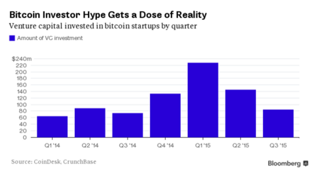 The Bitcoin Startup Boom Comes Back Down to Earth featured image