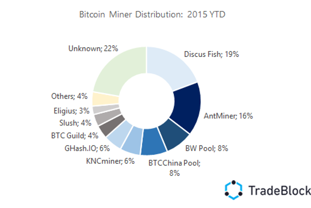 Bitcoin Network Capacity Analysis – Part 3: Miner Incentives featured image