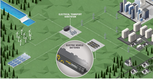 Groundbreaking battery storage project will be built in Germany featured image