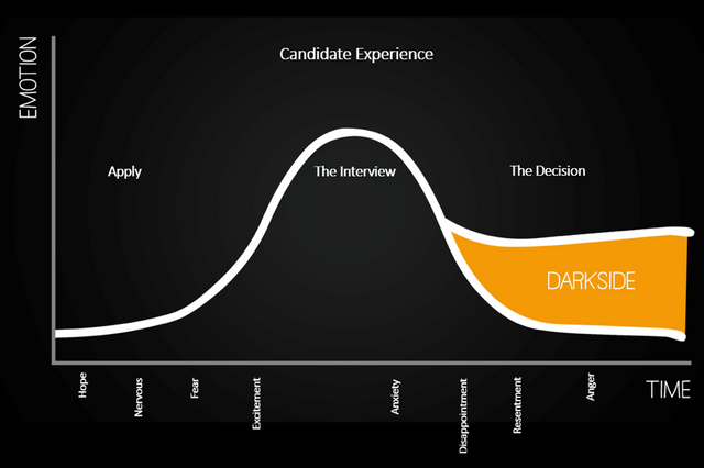 Have you thought how the experience you give candidates will impact on your revenue? featured image