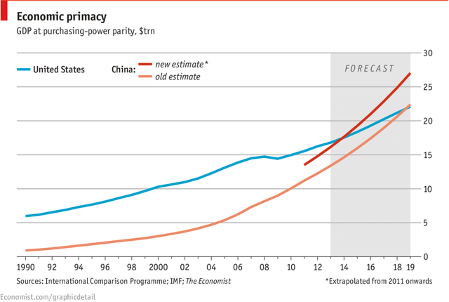 China GDP surpasses US pretty much now. featured image