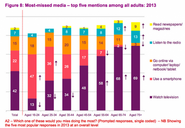 Media Usage by Age Portends the Tides of Change in Financial Services featured image