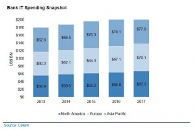 Bank spending on tech-BAU favors emerging tech cos featured image
