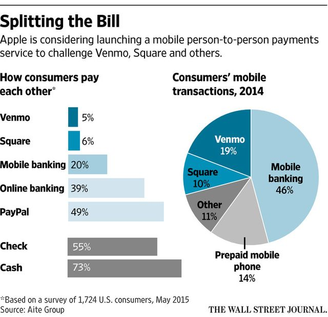 Apple, Banks in Talks on Mobile Person-Person Payment Service featured image