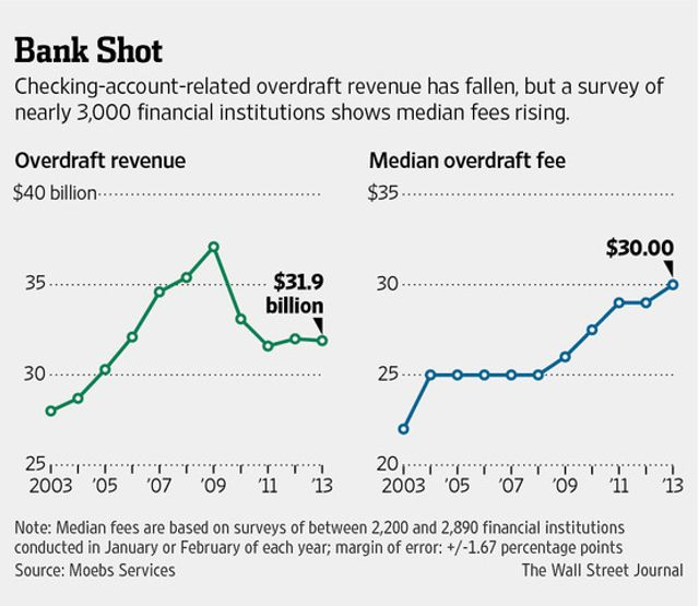 Overdraft Fees at Banks Hit a High, Despite Curbs featured image