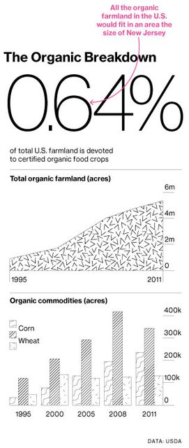 Organic Crops May Get a Commodities Exchange featured image