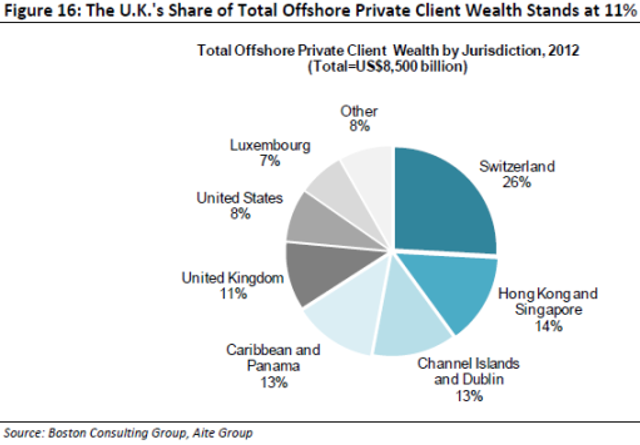 Country hot-list in offshore wealth revealed featured image